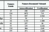NAS Autocertificazioni Vaccini. 55 falsi acclarati, la Campania detiene il primato