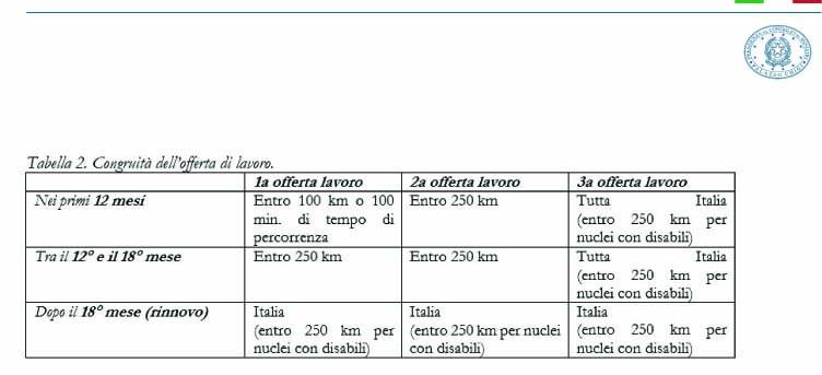 Il Consiglio dei Ministri approva il Reddito di Cittadinanza e Quota 100. Novità e requisiti