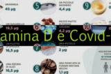 """Covid-19. Università Torino: """"Ruolo preventivo e terapeutico della vitamina D nella gestione della pandemia"""""""